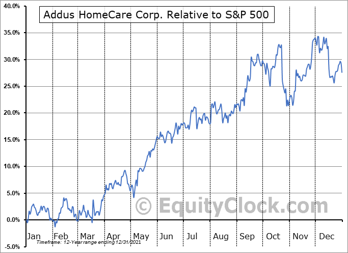 ADUS Relative to the S&P 500
