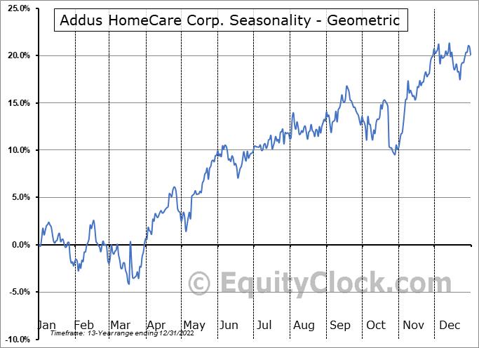 Addus HomeCare Corp. (NASD:ADUS) Seasonality