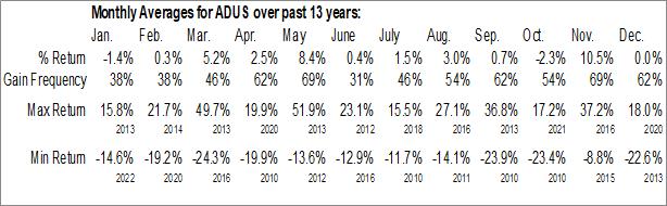Monthly Seasonal Addus HomeCare Corp. (NASD:ADUS)