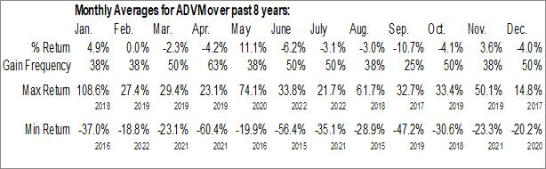 Monthly Seasonal Adverum Biotechnologies, Inc. (NASD:ADVM)