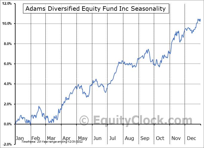 Adams Diversified Equity Fund Inc (NYSE:ADX) Seasonality