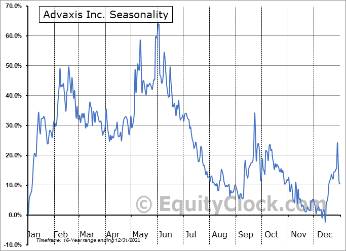 Advaxis Inc. (NASD:ADXS) Seasonality