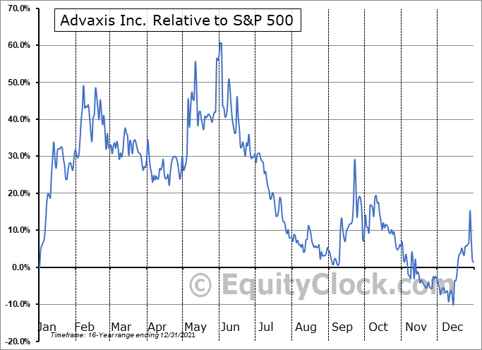 ADXS Relative to the S&P 500