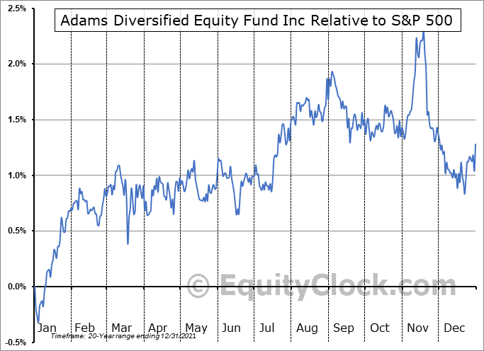 ADX Relative to the S&P 500