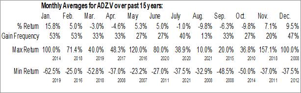 Monthly Seasonal Adamera Minerals Corp. (TSXV:ADZ.V)