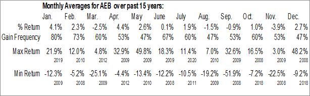 Monthly Seasonal Aegon NV (NYSE:AEB)