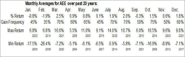 Monthly Seasonal Ameren Corp. (NYSE:AEE)