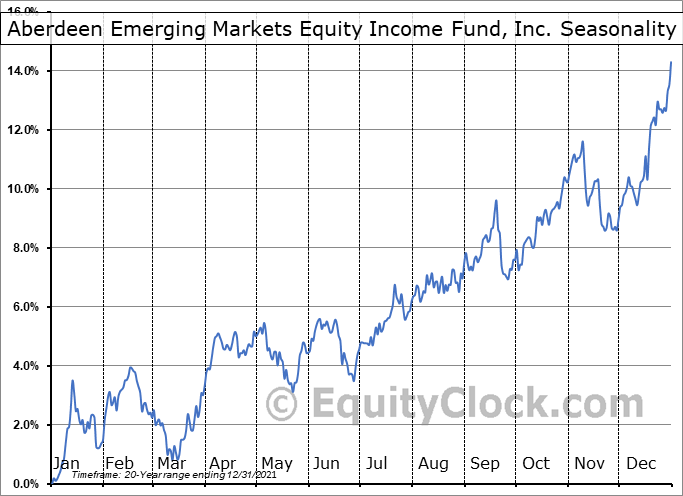 Aberdeen Emerging Markets Equity Income Fund, Inc. (AMEX:AEF) Seasonal Chart