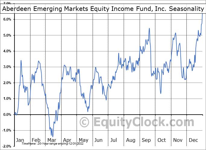 Aberdeen Emerging Markets Equity Income Fund, Inc. (AMEX:AEF) Seasonality