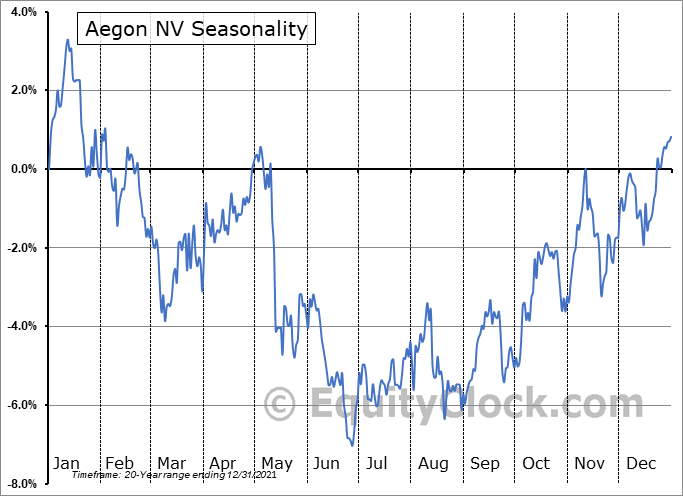Aegon NV (NYSE:AEG) Seasonality