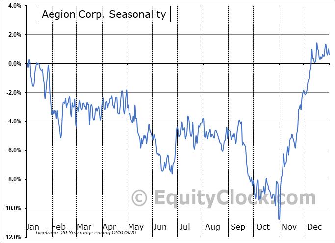 Aegion Corp. (NASD:AEGN) Seasonal Chart