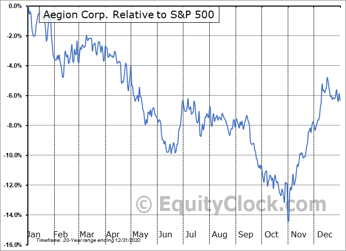 AEGN Relative to the S&P 500