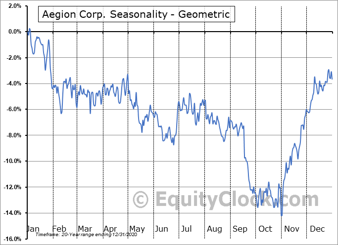 Aegion Corp. (NASD:AEGN) Seasonality