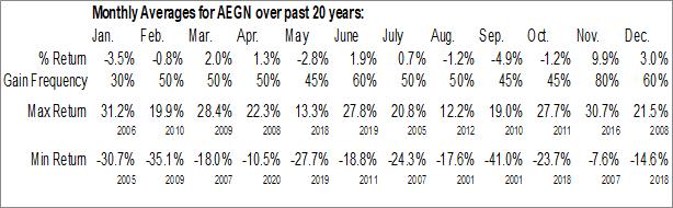 Monthly Seasonal Aegion Corp. (NASD:AEGN)