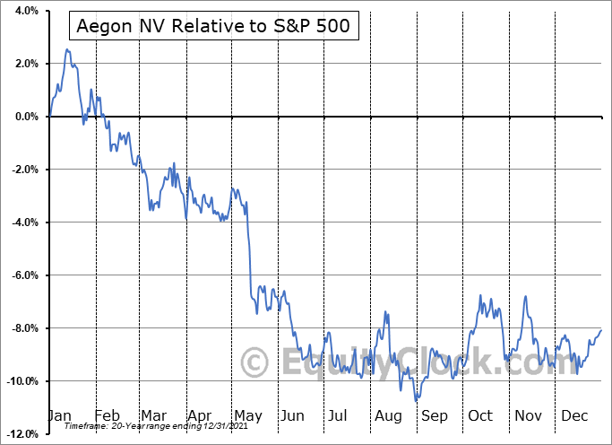 AEG Relative to the S&P 500