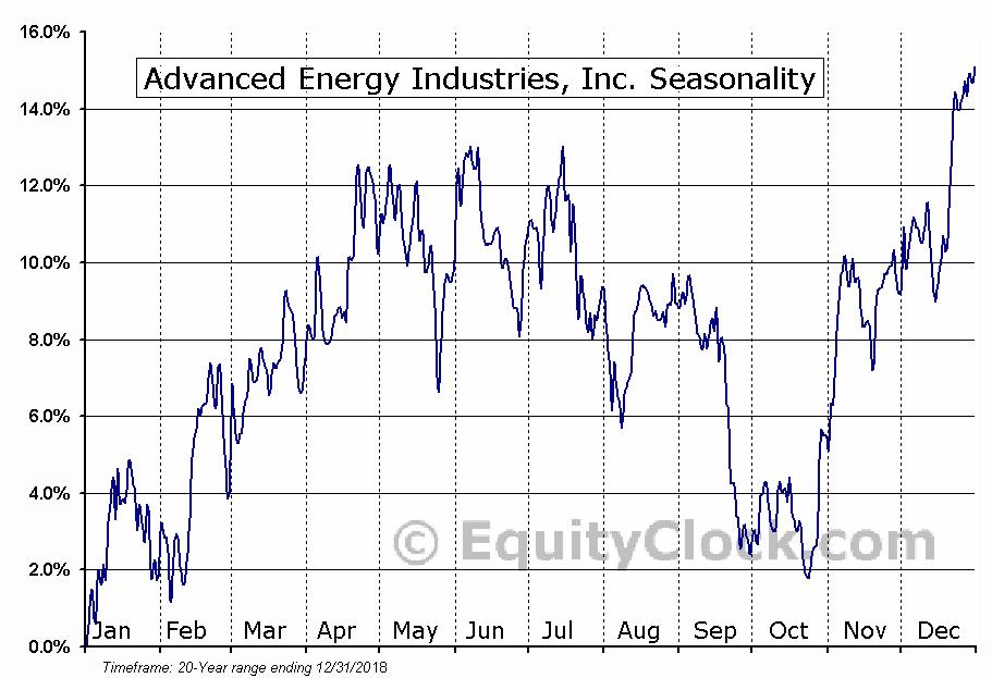 Advanced Energy Industries (NASD:AEIS) Seasonal Chart