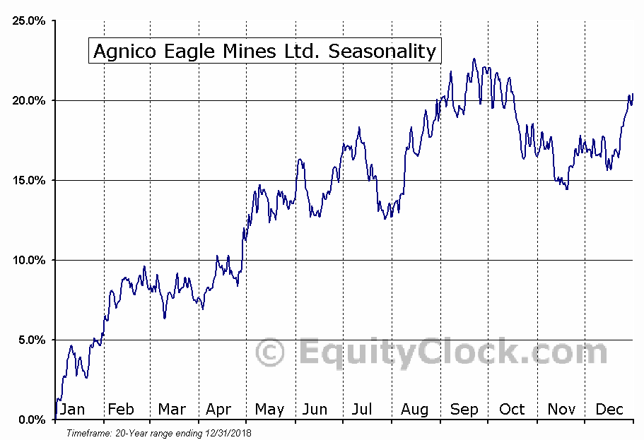 Agnico Eagle Mines Ltd. (NYSE:AEM) Seasonal Chart
