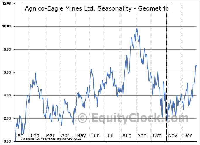 Agnico-Eagle Mines Ltd. (TSE:AEM.TO) Seasonality