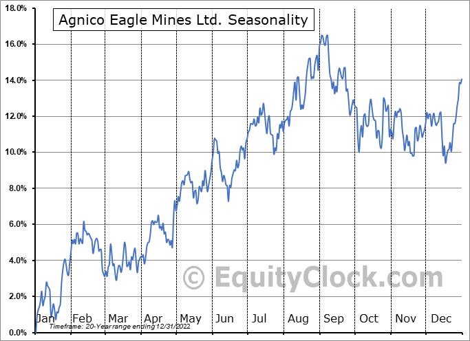 Agnico Eagle Mines Limited Seasonal Chart