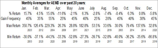 Monthly Seasonal Aethion Medical (NASD:AEMD)