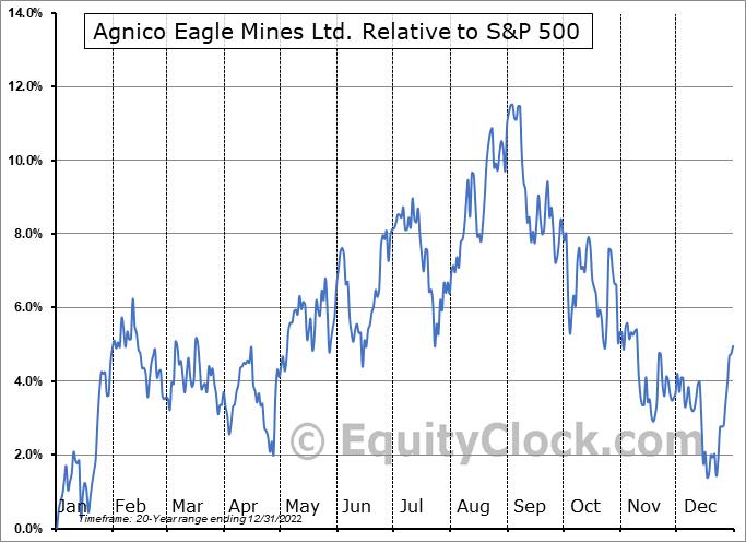 AEM Relative to the S&P 500