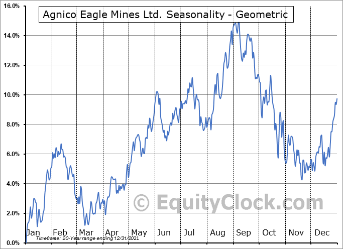 Agnico Eagle Mines Ltd. (NYSE:AEM) Seasonality