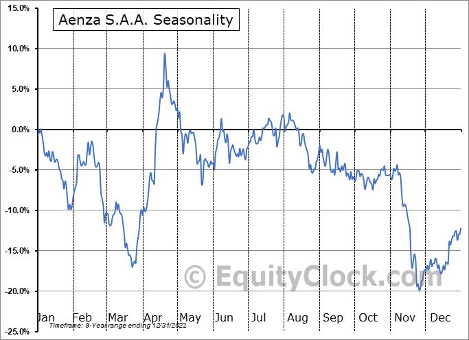 Aenza S.A.A. (NYSE:AENZ) Seasonality