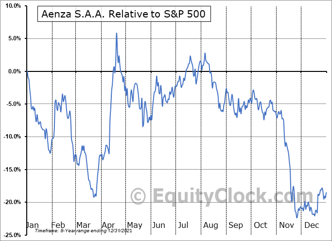 AENZ Relative to the S&P 500