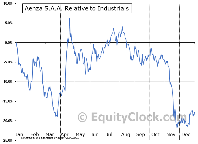 AENZ Relative to the Sector