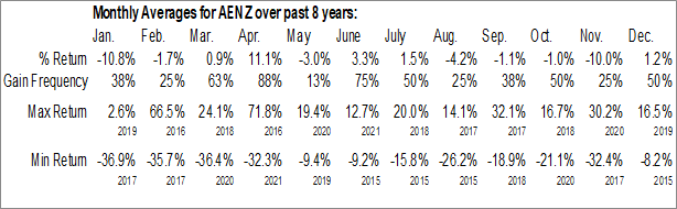 Monthly Seasonal Aenza S.A.A. (NYSE:AENZ)