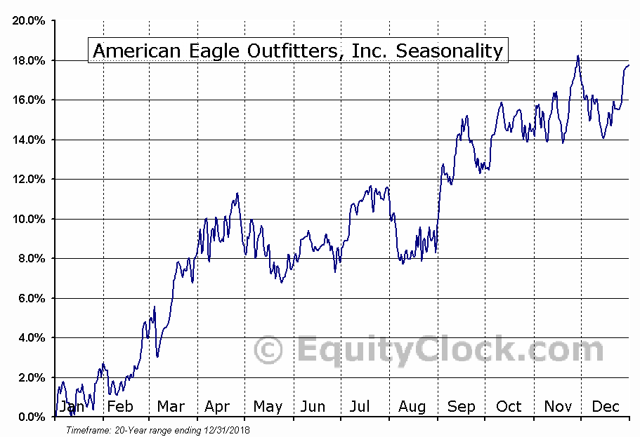 American Eagle Outfitters, Inc. (NYSE:AEO) Seasonal Chart