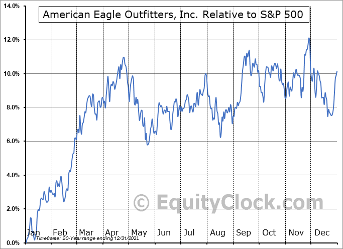 AEO Relative to the S&P 500