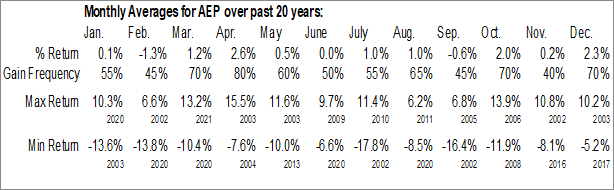 Monthly Seasonal American Elec Pwr Co., Inc. (NYSE:AEP)