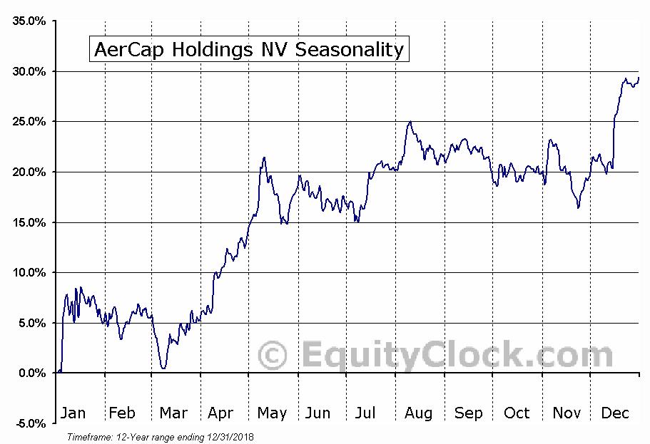 AerCap Holdings NV (NYSE:AER) Seasonal Chart