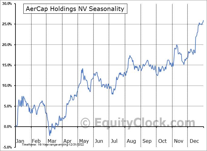 Aercap Holdings N.V. Seasonal Chart