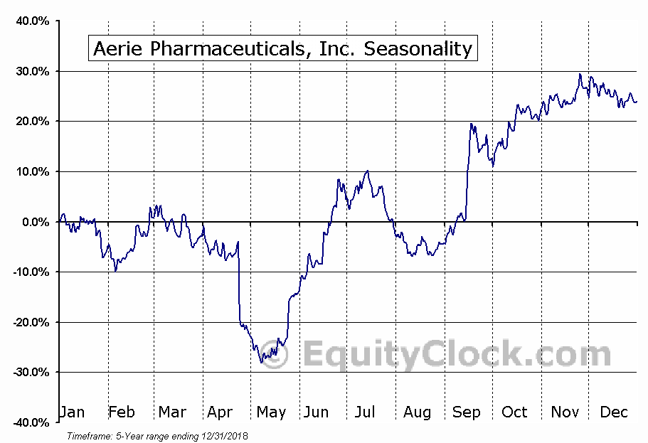 Aerie Pharmaceuticals, Inc. (NASD:AERI) Seasonal Chart