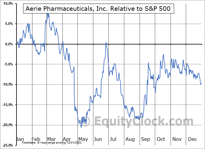 AERI Relative to the S&P 500