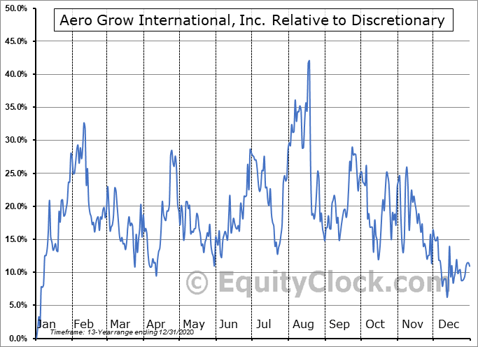 AERO Relative to the Sector