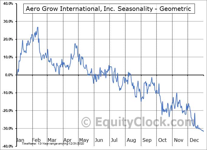 Aero Grow International, Inc. (OTCMKT:AERO) Seasonality