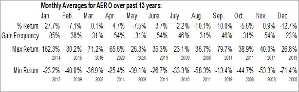 Monthly Seasonal Aero Grow International, Inc. (OTCMKT:AERO)