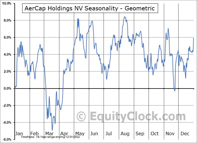 AerCap Holdings NV (NYSE:AER) Seasonality