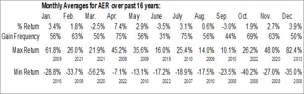 Monthly Seasonal AerCap Holdings NV (NYSE:AER)