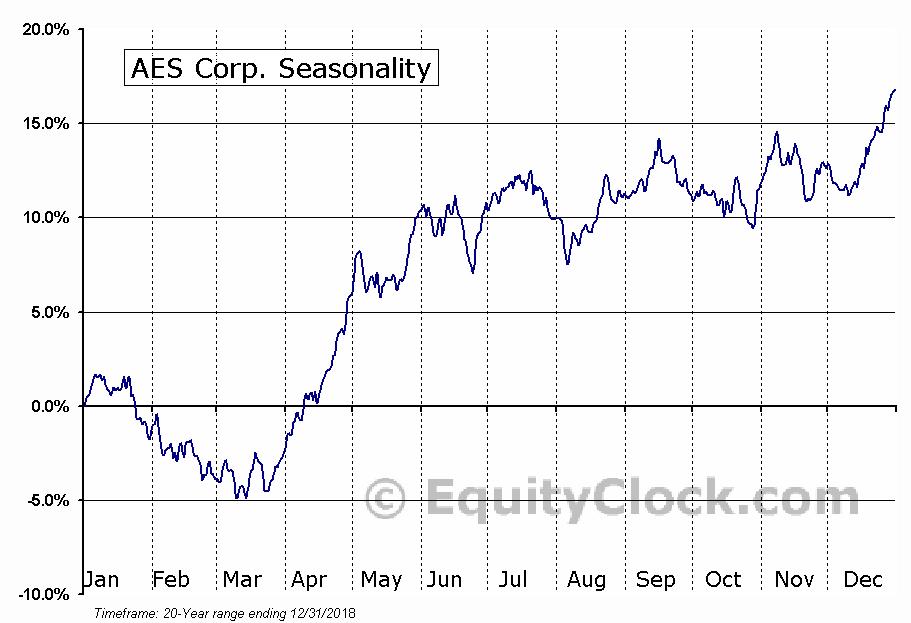 AES Corp. (NYSE:AES) Seasonal Chart