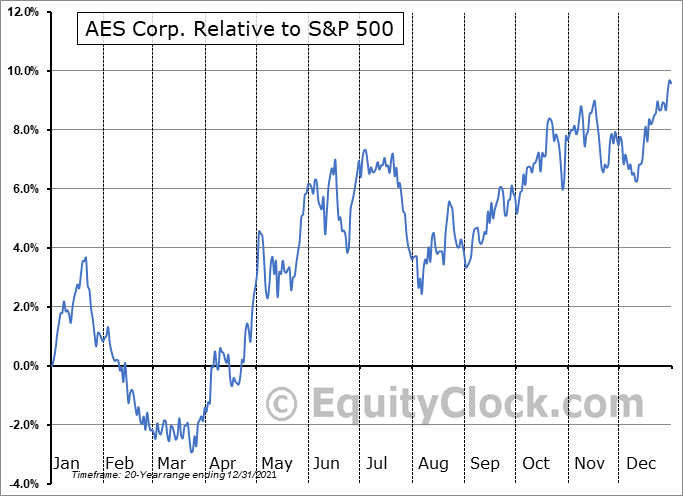 AES Relative to the S&P 500