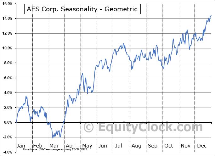 AES Corp. (NYSE:AES) Seasonality