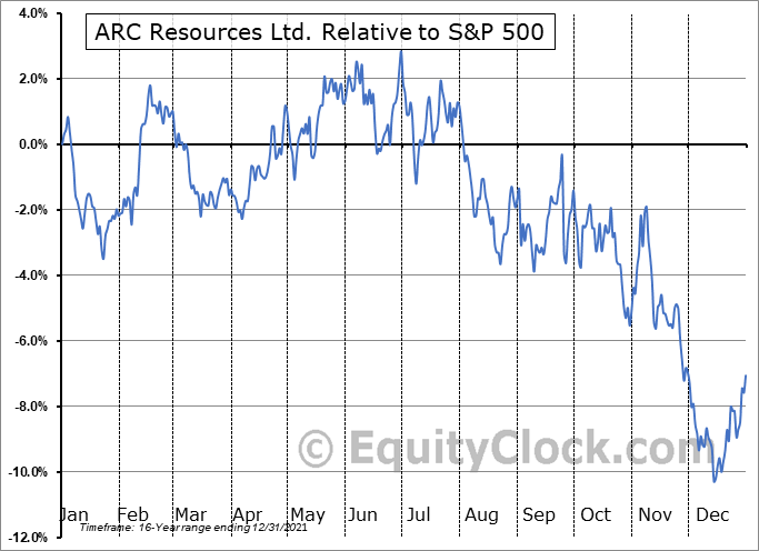 AETUF Relative to the S&P 500