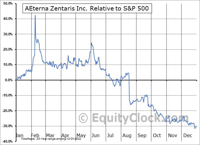 AEZS Relative to the S&P 500