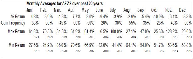 Monthly Seasonal AEterna Zentaris Inc. (NASD:AEZS)