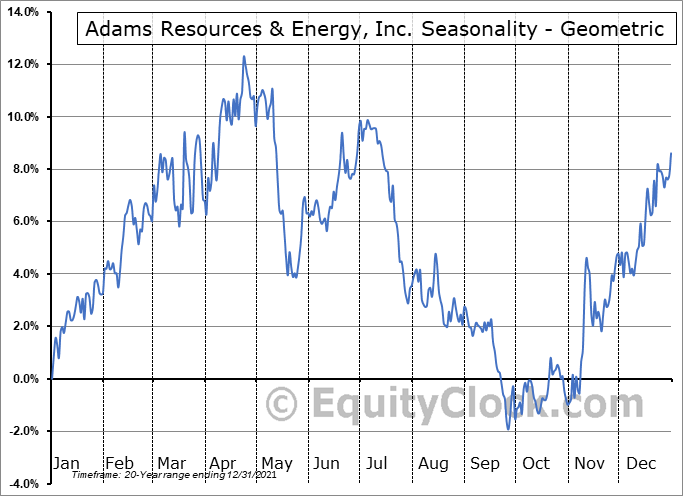 Adams Resources & Energy, Inc. (AMEX:AE) Seasonality