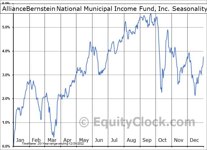 AllianceBernstein National Municipal Income Fund, Inc. (NYSE:AFB) Seasonality